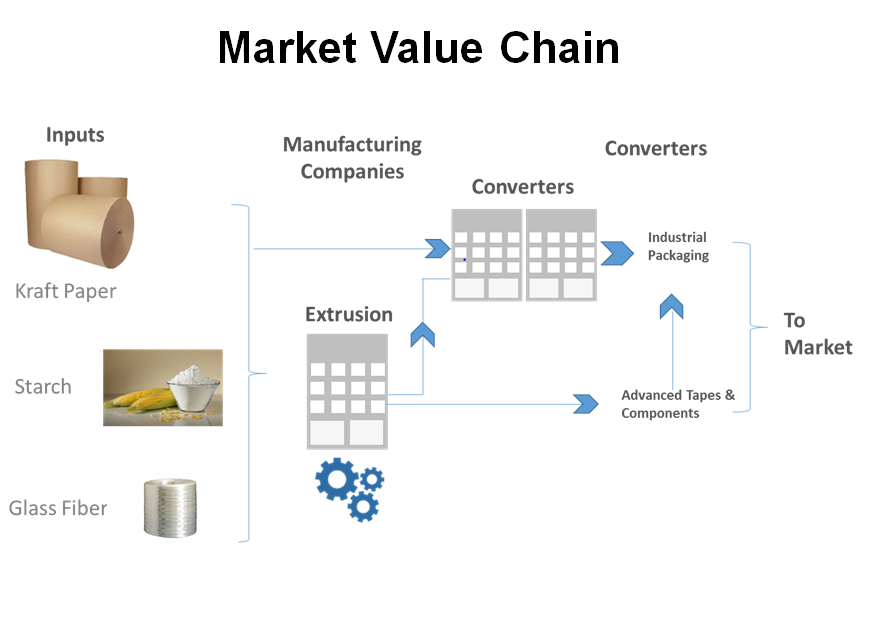 Market value chain