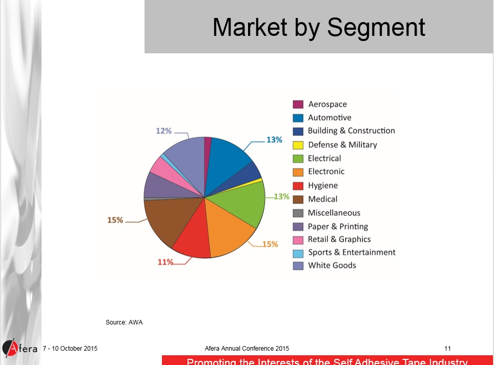 market segmentation of lg