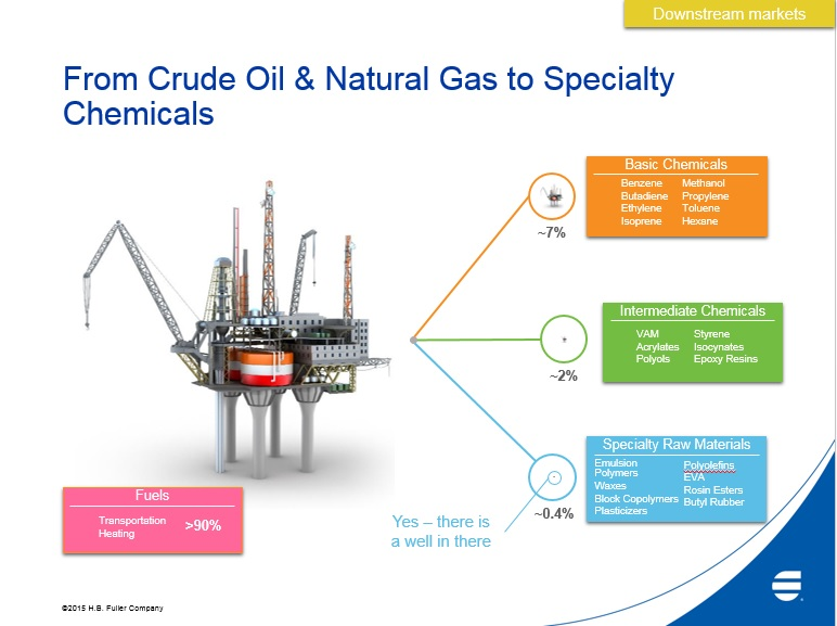from crude oil to specialty chemicals